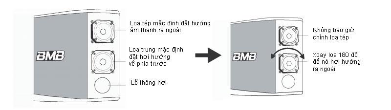 Hướng dẫn thay đổi hướng loa BMB CSX 1000 SE